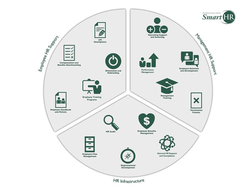 Smart HR Pie Chart